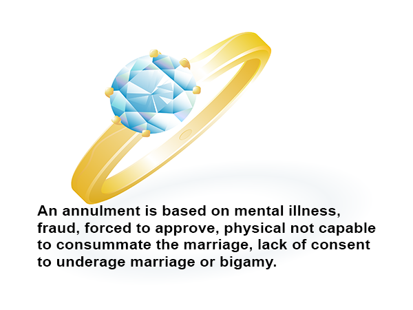 An annulment is based on mental illness, fraud, forced to approve, physical not capable to consummate the marriage, lack of consent to underage marriage or bigamy.